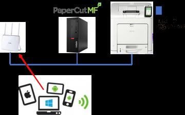 PaperCut運用イメージ